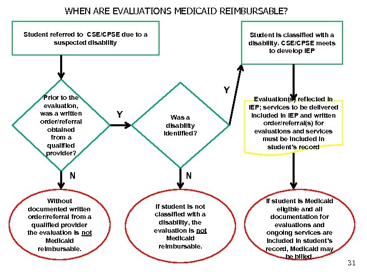 WHEN ARE EVALUATIONS MEDICAID REIMBURSABLE? Student referred to CSE/CPSE due to a suspected disability