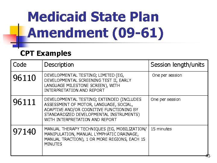 Medicaid State Plan Amendment (09 -61) CPT Examples Code Description Session length/units 96110 DEVELOPMENTAL