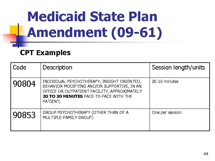 Medicaid State Plan Amendment (09 -61) CPT Examples Code Description Session length/units 90804 INDIVIDUAL