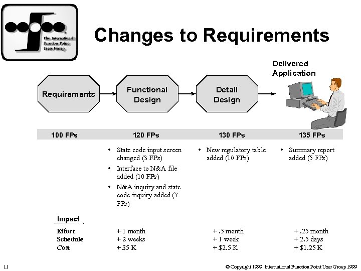 Changes to Requirements Delivered Application Requirements 100 FPs Functional Design Detail Design 120 FPs