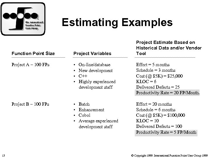 Estimating Examples Project Estimate Based on Historical Data and/or Vendor Tool Function Point Size