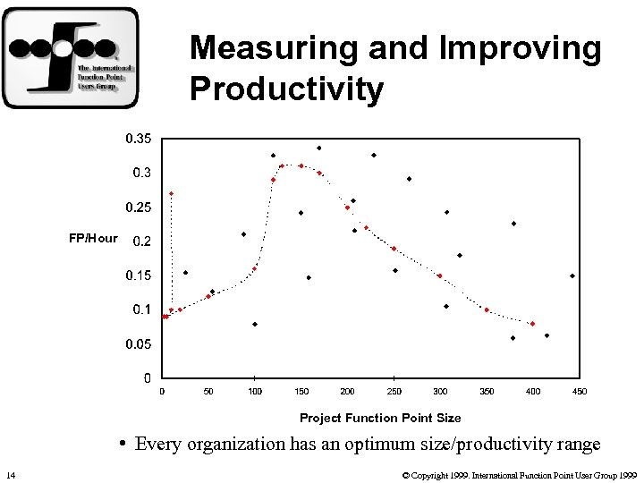Measuring and Improving Productivity FP/Hour Project Function Point Size • Every organization has an