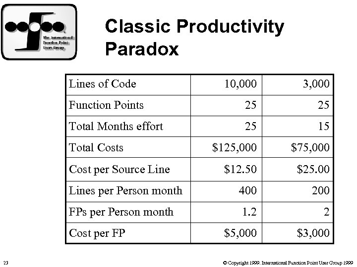 Classic Productivity Paradox Lines of Code 10, 000 3, 000 Function Points 25 25