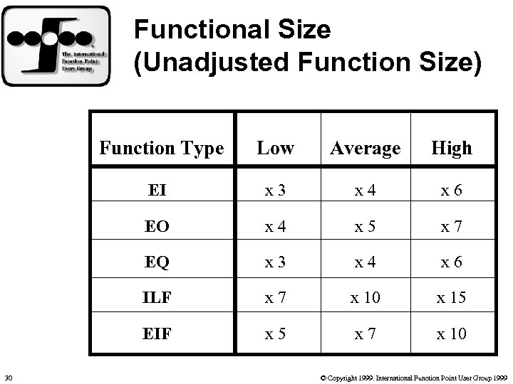 Functional Size (Unadjusted Function Size) Function Type Average High EI x 3 x 4