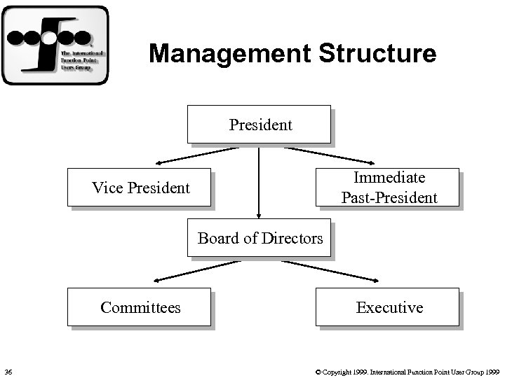 Management Structure President Immediate Past-President Vice President Board of Directors Committees 36 Executive ©