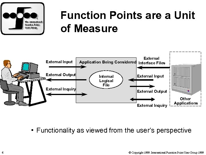 Function Points are a Unit of Measure External Input External Output External Inquiry External