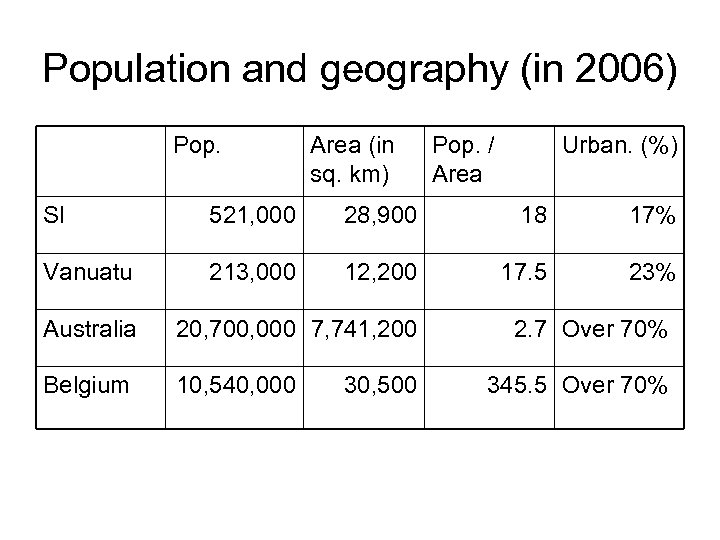 Population and geography (in 2006) Pop. Area (in sq. km) Pop. / Area Urban.
