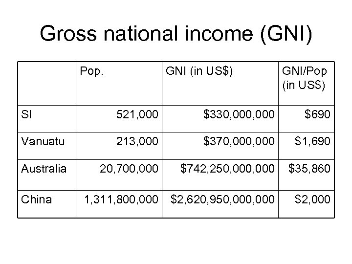 Gross national income (GNI) Pop. GNI (in US$) GNI/Pop (in US$) SI 521, 000