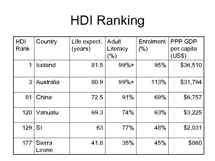 HDI Ranking HDI Rank Country Life expect. Adult (years) Literacy (%) Enrolment PPP GDP