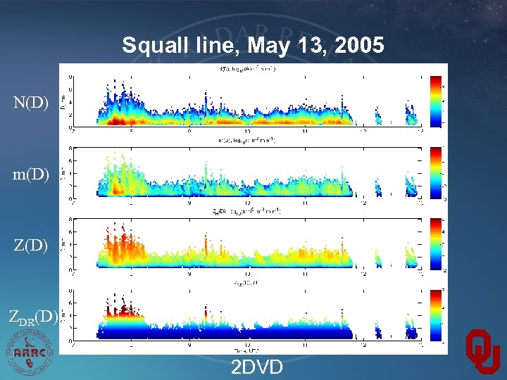 Squall line, May 13, 2005 N(D) m(D) ZDR(D) 2 DVD