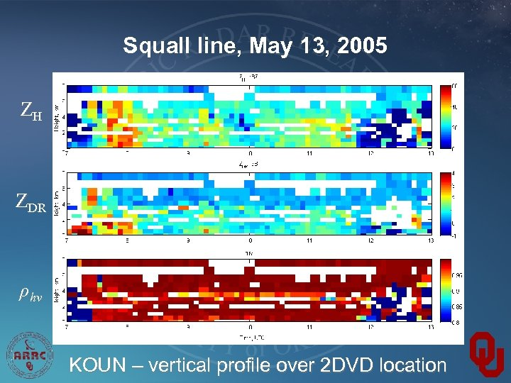 Squall line, May 13, 2005 ZH ZDR ρhv KOUN – vertical profile over 2
