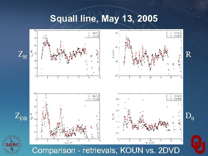 Squall line, May 13, 2005 ZH R ZDR D 0 Comparison - retrievals, KOUN