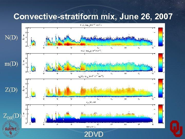 Convective-stratiform mix, June 26, 2007 N(D) m(D) ZDR(D) 2 DVD