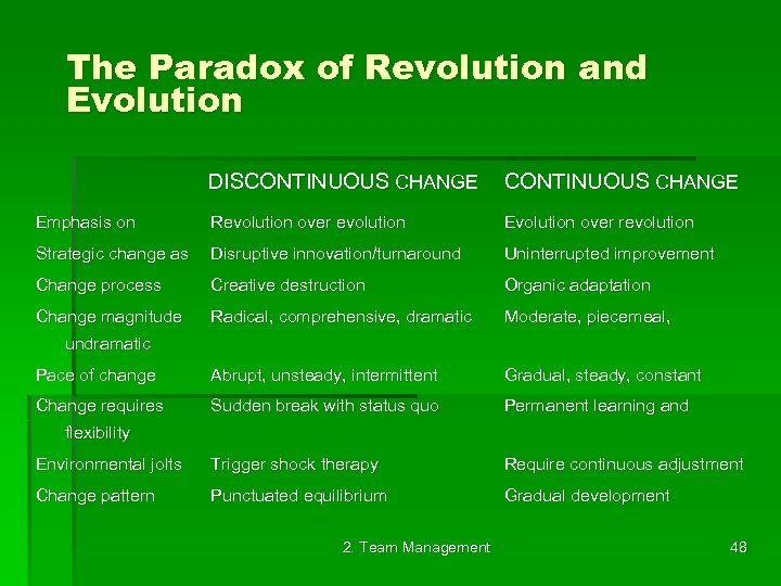 The Paradox of Revolution and Evolution DISCONTINUOUS CHANGE Emphasis on CONTINUOUS CHANGE Revolution over