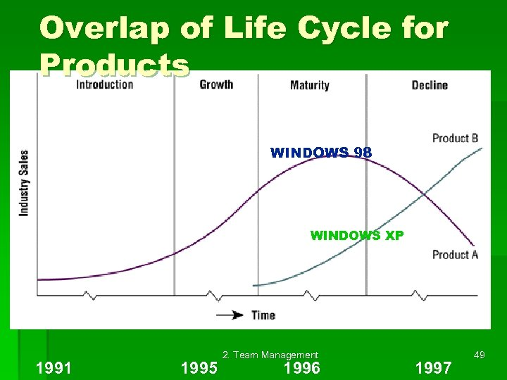 Overlap of Life Cycle for Products WINDOWS 98 WINDOWS XP 1991 1995 2. Team