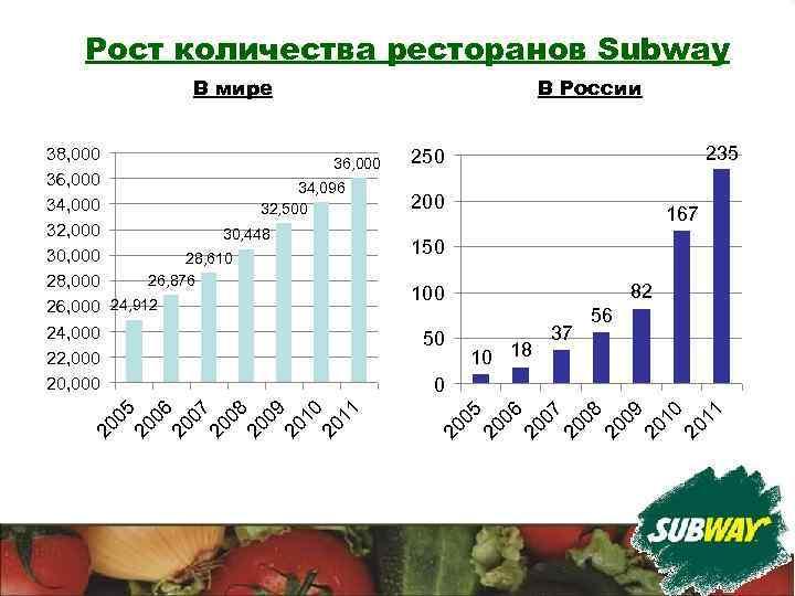 Рост количества ресторанов Subway В мире 235 250 200 167 150 82 100 50