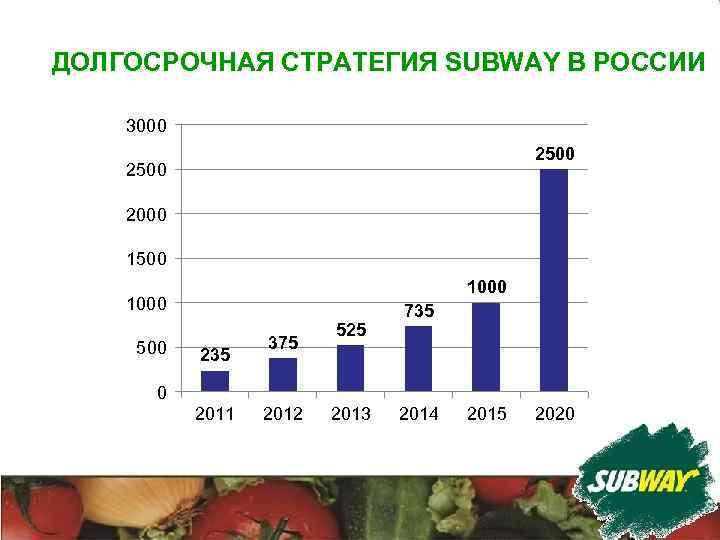 ДОЛГОСРОЧНАЯ СТРАТЕГИЯ SUBWAY В РОССИИ 3000 2500 2000 1500 1000 500 235 375 525