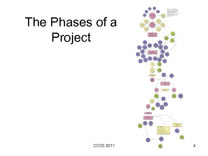 The Phases of a Project CCCE 2011 4
