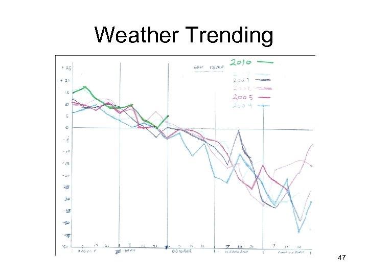 Weather Trending 47