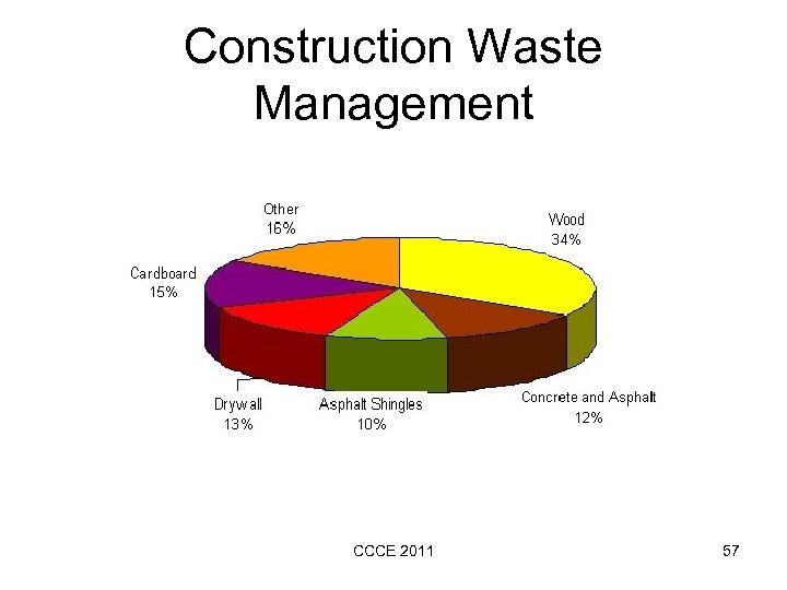 Construction Waste Management CCCE 2011 57
