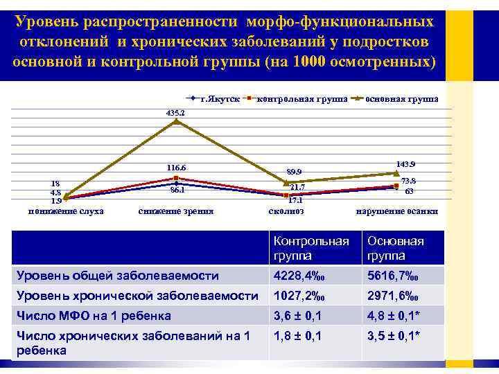 Уровень распространенности морфо-функциональных отклонений и хронических заболеваний у подростков основной и контрольной группы (на