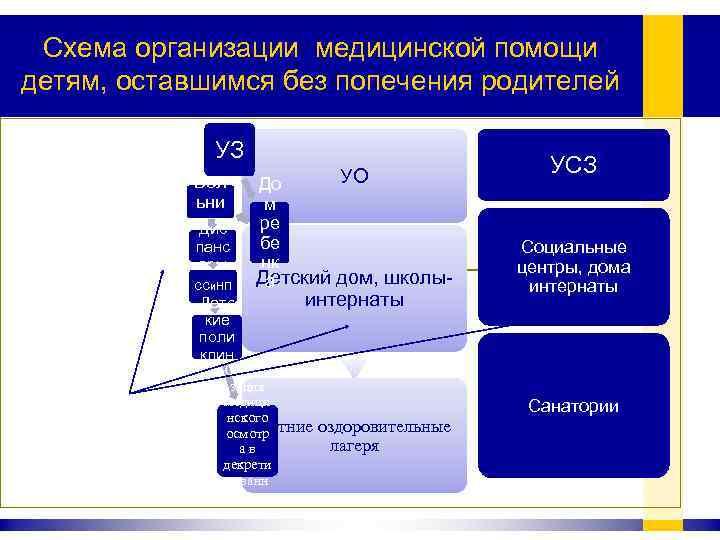 Схема организации медицинской помощи детям, оставшимся без попечения родителей УЗ Бол ьни цы Дис
