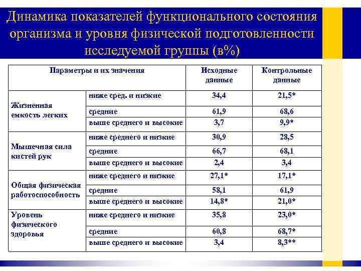 Динамика показателей функционального состояния организма и уровня физической подготовленности исследуемой группы (в%) Параметры и
