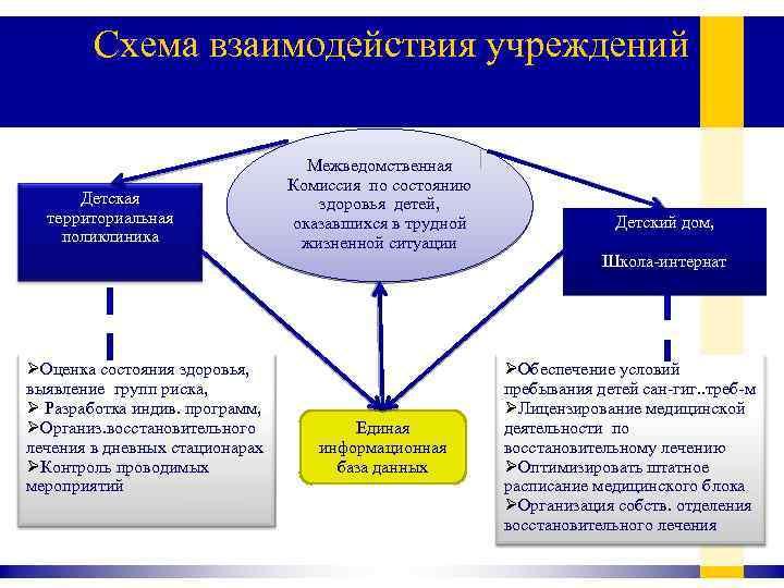 Схема взаимодействия учреждений Детская территориальная поликлиника ØОценка состояния здоровья, выявление групп риска, Ø Разработка