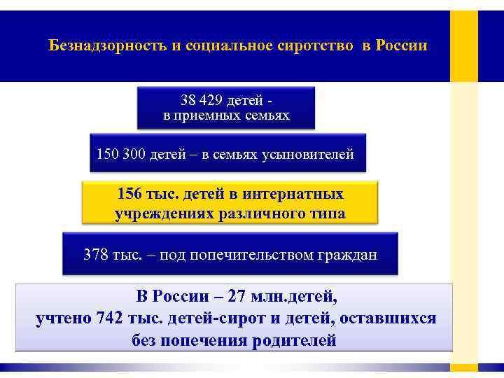 Безнадзорность и социальное сиротство в России 38 429 детей в приемных семьях 150