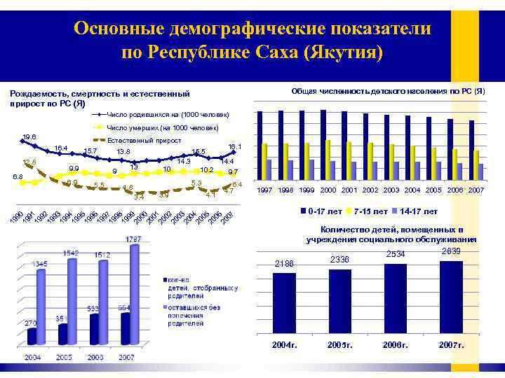Основные демографические показатели по Республике Саха (Якутия) Общая численность детского населения по РС (Я)