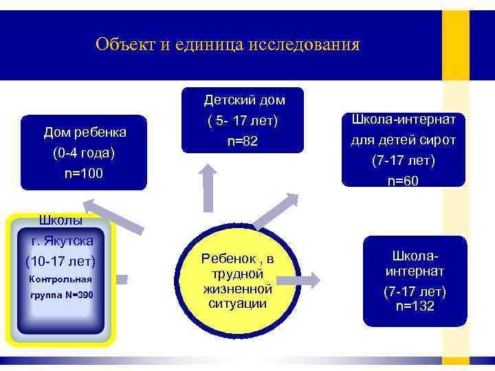 Объект и единица исследования Дом ребенка (0 -4 года) n=100 Школы г. Якутска (10