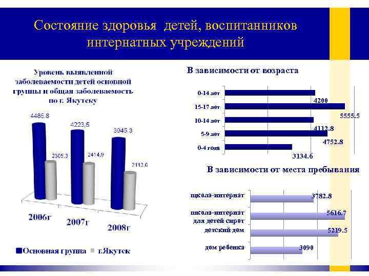 Состояние здоровья детей, воспитанников интернатных учреждений В зависимости от возраста 0 -14 лет 4200