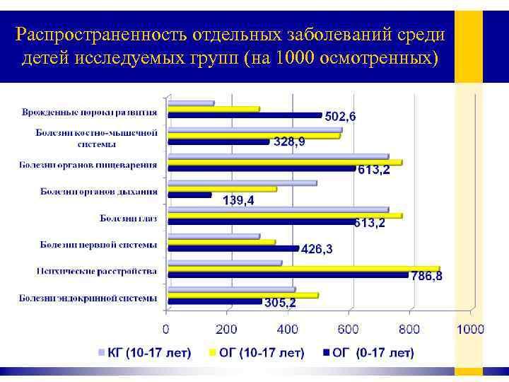 Распространенность отдельных заболеваний среди детей исследуемых групп (на 1000 осмотренных)