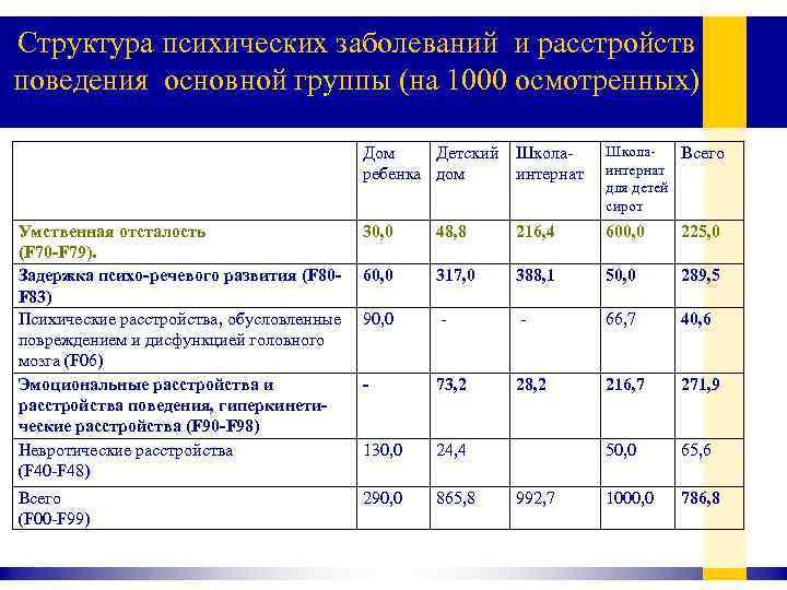 Структура психических заболеваний и расстройств поведения основной группы (на 1000 осмотренных) Дом Детский ребенка