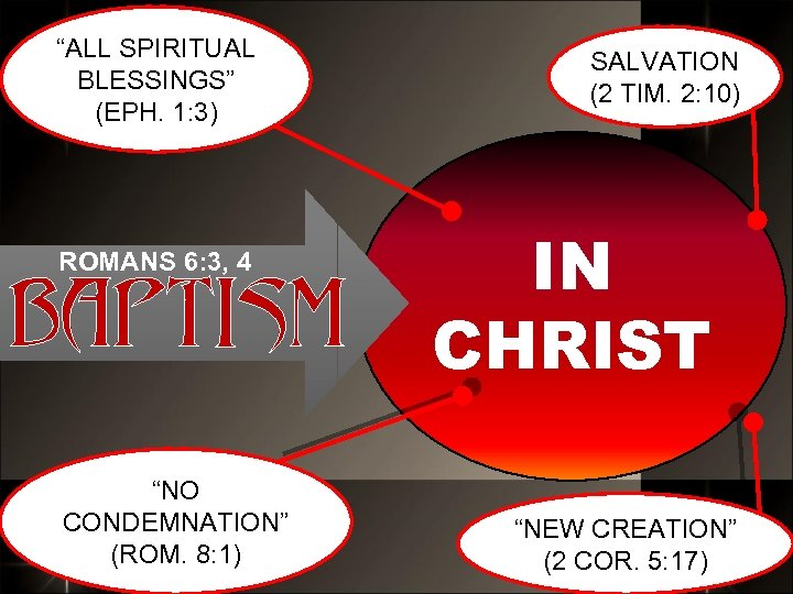 """ALL SPIRITUAL BLESSINGS"" (EPH. 1: 3) ROMANS 6: 3, 4 BAPTISM ""NO CONDEMNATION"" (ROM."