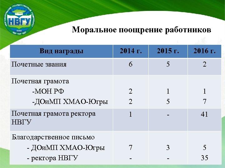 Моральное поощрение работников Вид награды 2014 г. 2015 г. 2016 г. Почетные звания 6