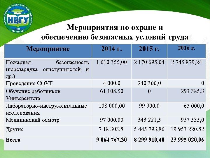 Мероприятия по охране и обеспечению безопасных условий труда Мероприятие 2014 г. 2015 г. 2016