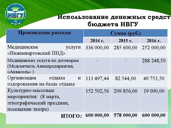 Использование денежных средств бюджета НВГУ Произведены расходы Сумма (руб. ) 2014 г. 2015 г.