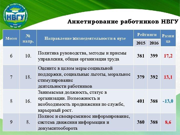 Анкетирование работников НВГУ Место № напр. 6 10. 7 18. 8 16. 9 8.