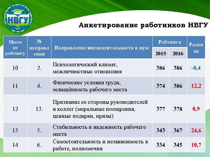 Анкетирование работников НВГУ № Место по направл рейтингу ения Направление жизнедеятельности в вузе Рейтинги