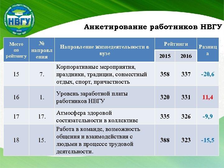 Анкетирование работников НВГУ № Место по направл рейтингу ения Направление жизнедеятельности в вузе 15