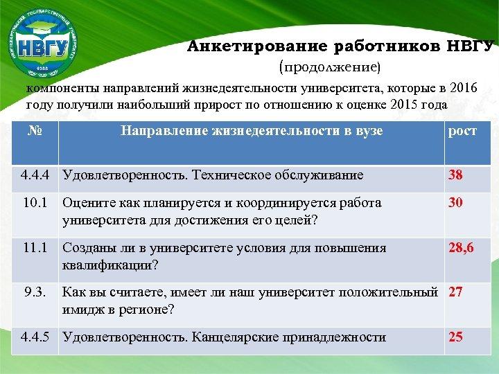 Анкетирование работников НВГУ (продолжение) компоненты направлений жизнедеятельности университета, которые в 2016 году получили наибольший