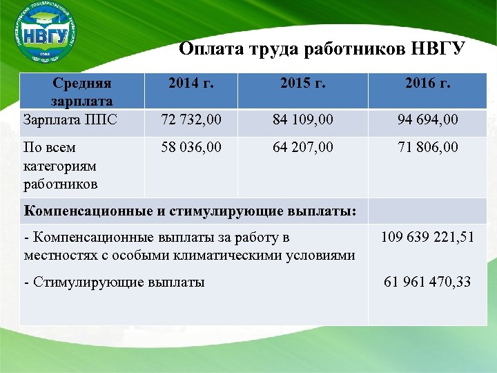 Оплата труда работников НВГУ Средняя зарплата Зарплата ППС По всем категориям работников 2014
