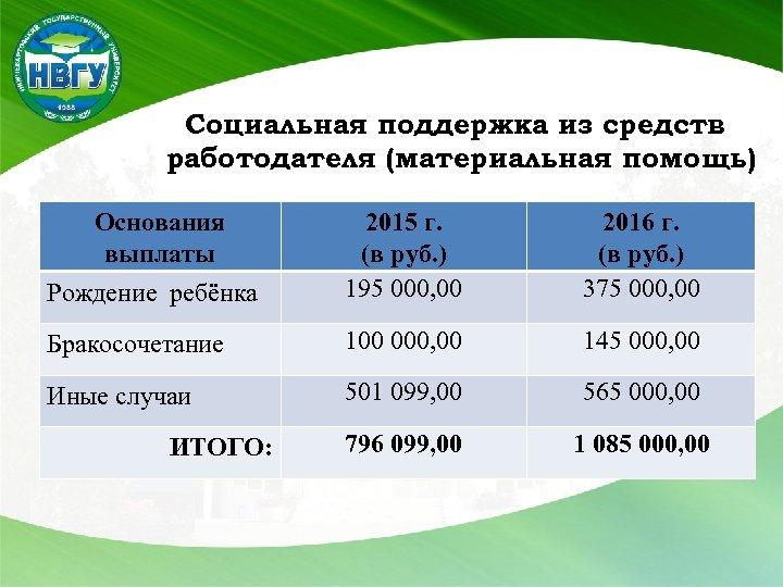 Социальная поддержка из средств работодателя (материальная помощь) Основания выплаты Рождение ребёнка 2015 г. (в