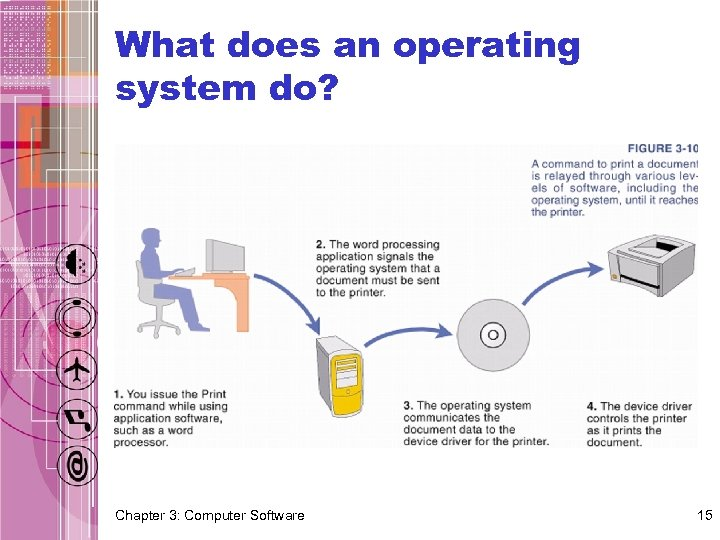 What does an operating system do? Chapter 3: Computer Software 15