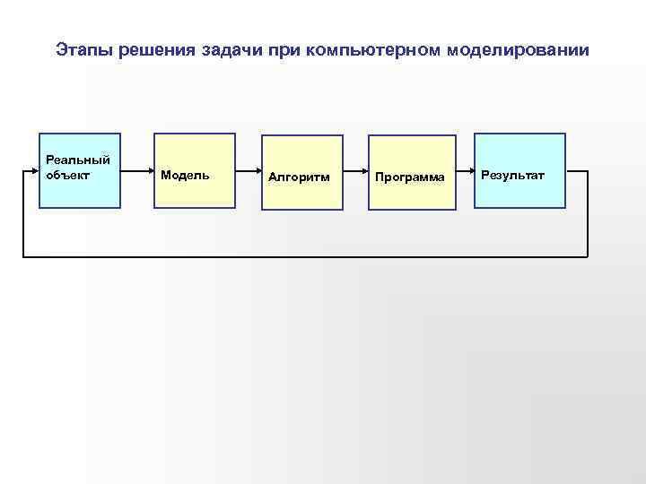 Этапы решения задачи при компьютерном моделировании Реальный объект Модель Алгоритм Программа Результат