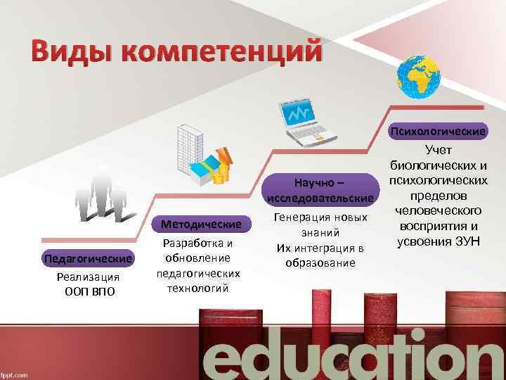 Виды компетенций Педагогические Реализация ООП ВПО Методические Разработка и обновление педагогических технологий Научно –