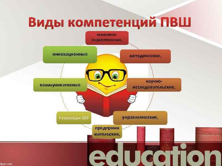 Виды компетенций ПВШ психологопедагогические, инновационные методические, научноисследовательские, коммуникативные управленческие, Реализации ВВР предприни мательские,