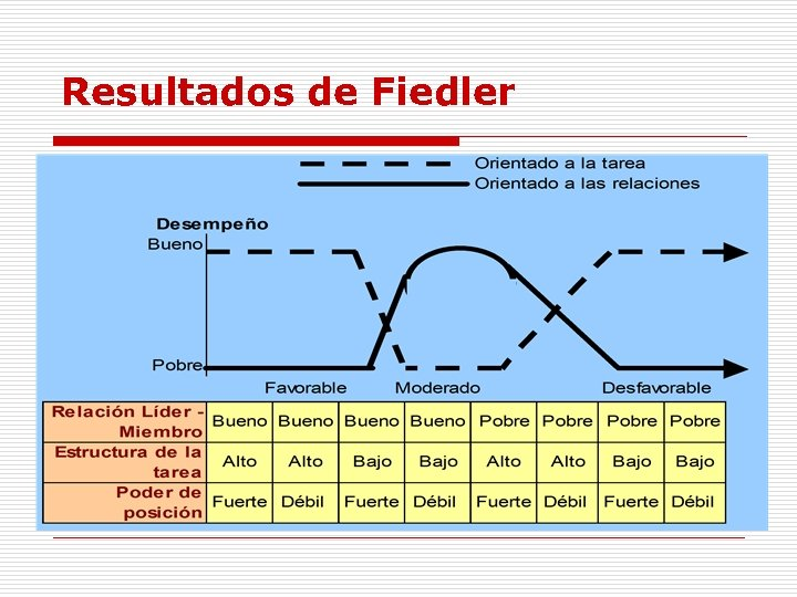 Resultados de Fiedler