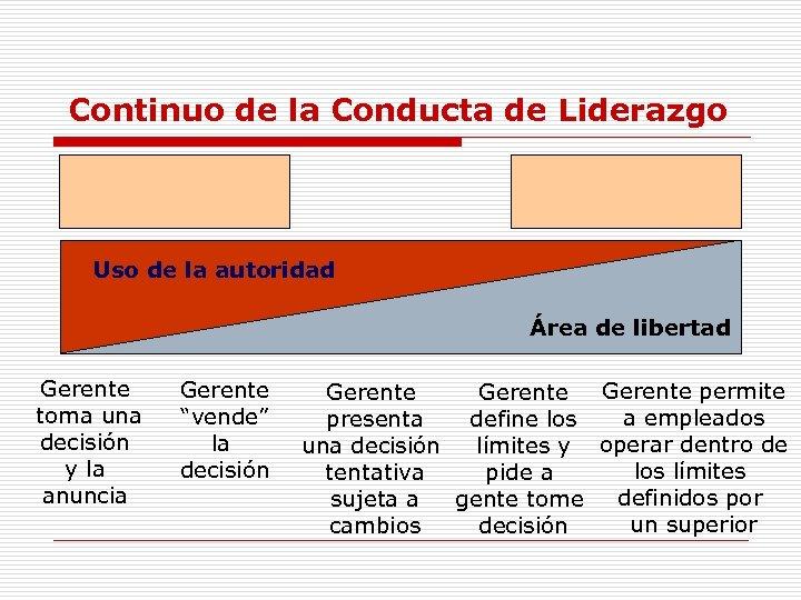 Continuo de la Conducta de Liderazgo Uso de la autoridad Área de libertad Gerente